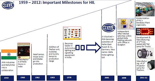 HELLA India Lighting Ltd  | HELLA