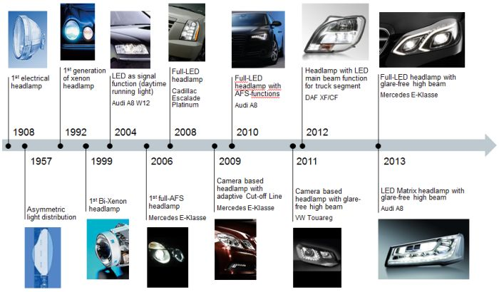 Headlamps milestones