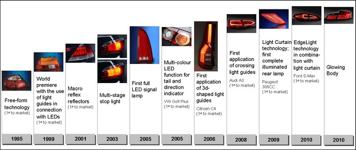 Multi-function Lamps milestones