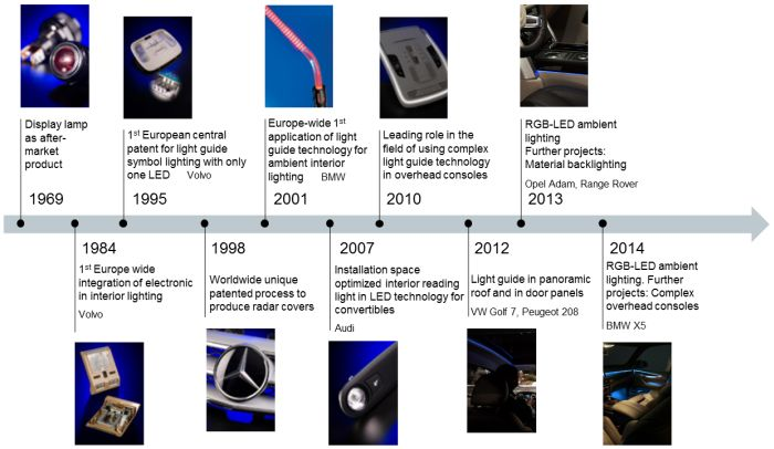 Interior Lighting Milestones