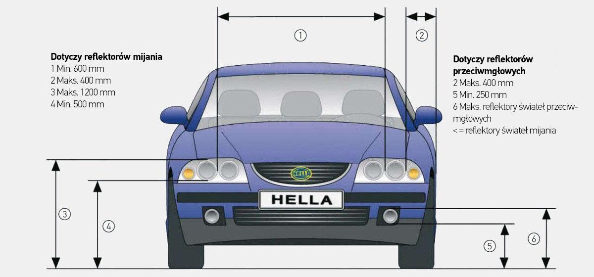 Reflektory Samochodowe Elementy Typy Przepisy Hella