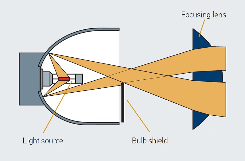 Headlamp reflector-type system