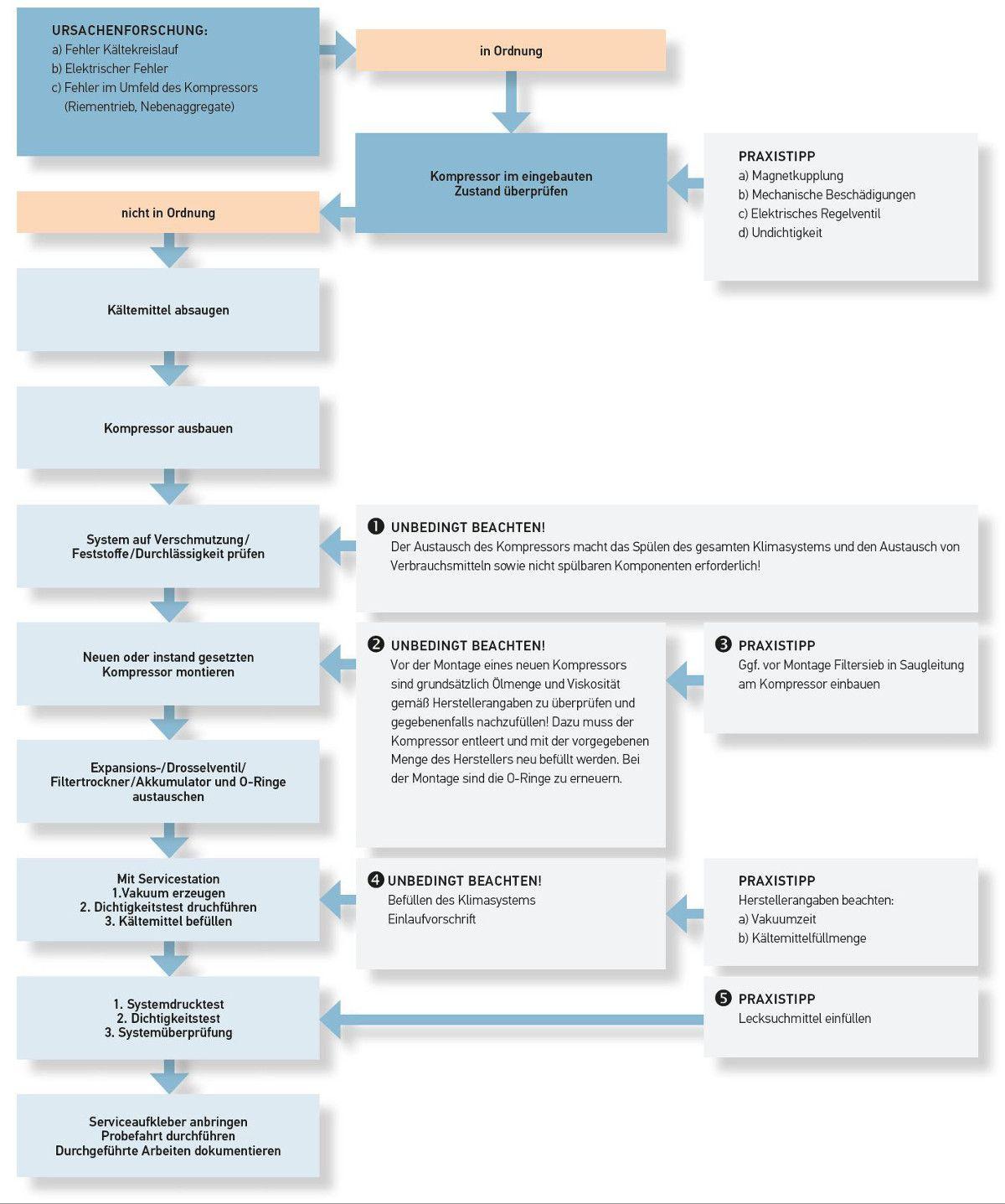 Klimakompressor - Defekt, Prüfen, Wechseln | BEHR HELLA