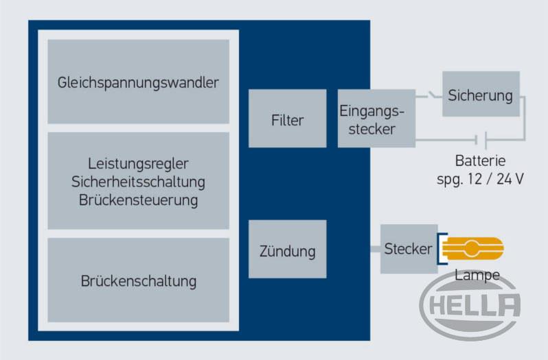 Gut gemocht Xenon-Scheinwerfer - Funktion & Nachrüsten | HELLA TB63