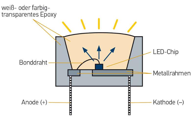 LED-Scheinwerfer - Funktionweise & Einstellen   HELLA