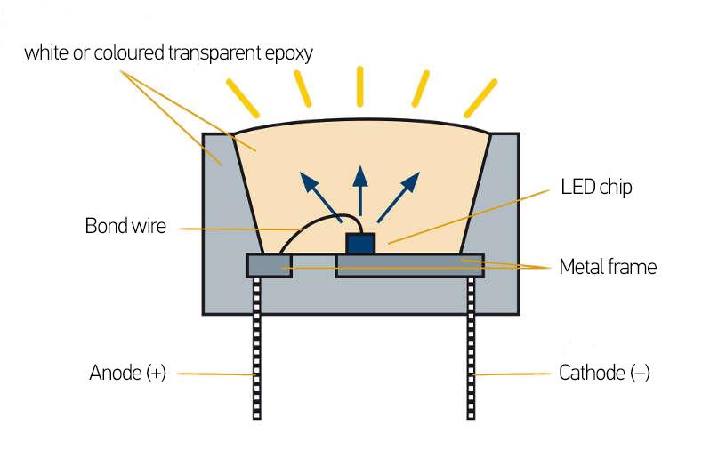 LED headlights for cars – function & adjustment | HELLA