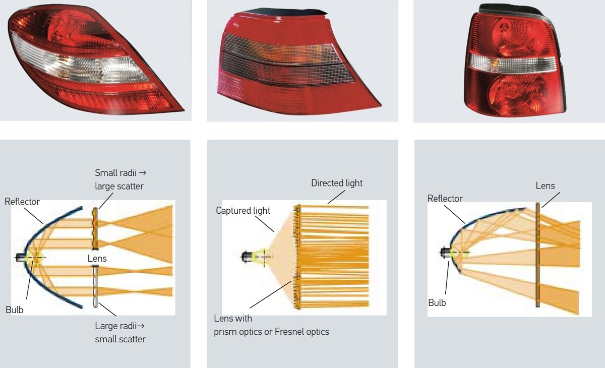 Signal lights: Optical systems with bulbs